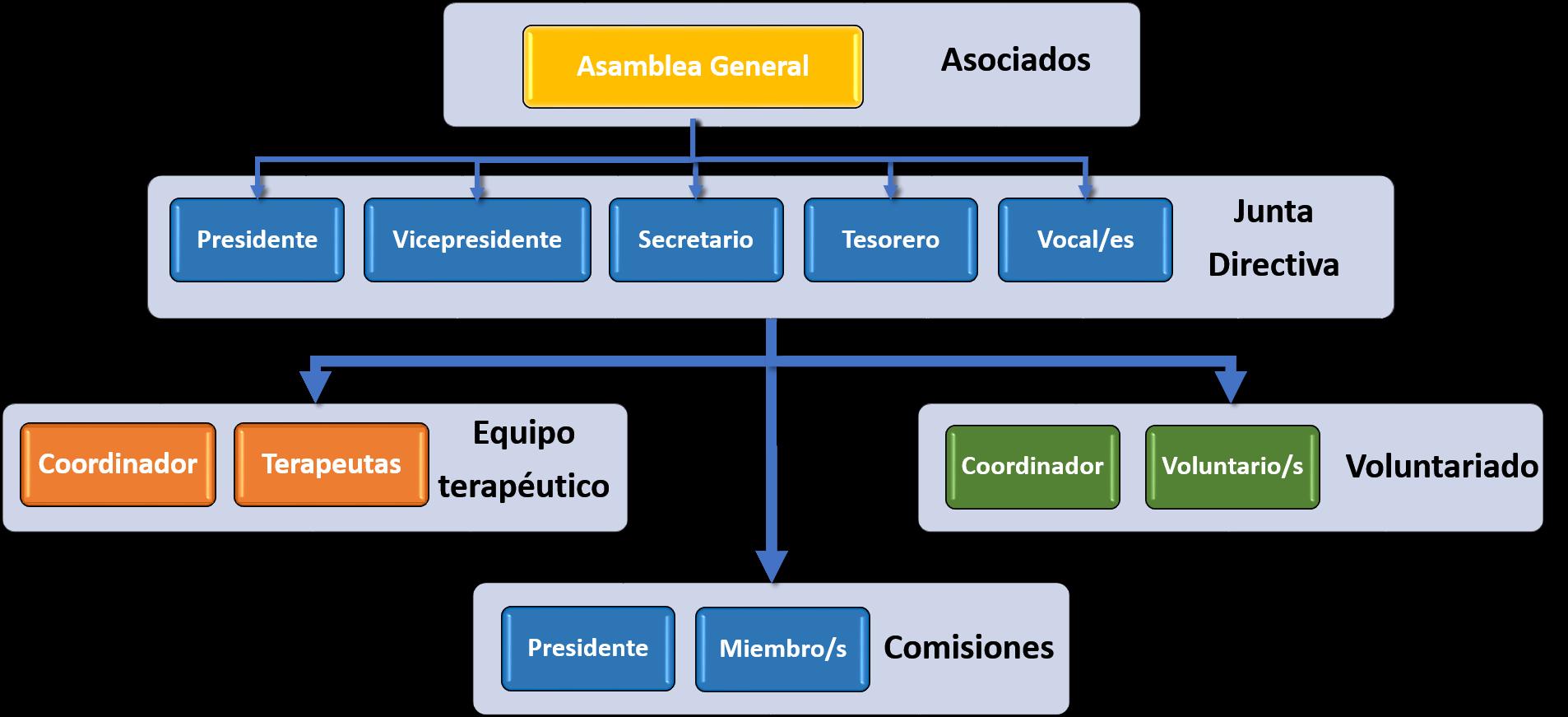 Organigrama de Ampachico